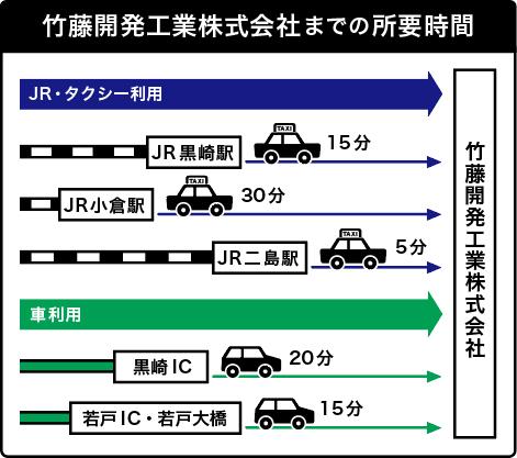 竹藤開発工業(株)までの所要時間